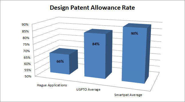 Design Patent Allowance Rate Comparison