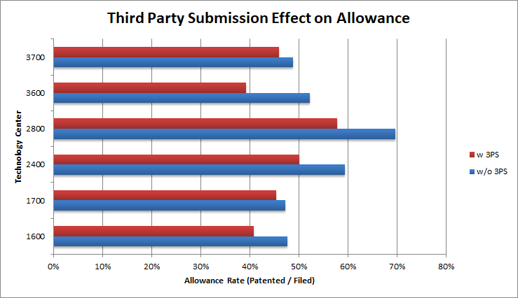 Third Party Submission - Effect on Allowance